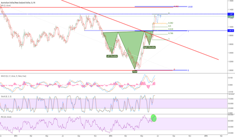AUDNZD: Wait for dips?