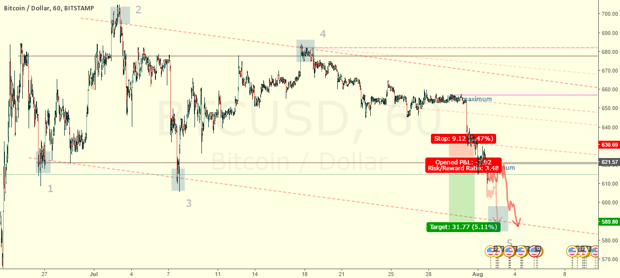 Price is reaching the bottom of the dynamic range