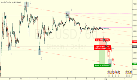 BTCUSD: Price is reaching the bottom of the dynamic range