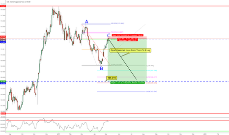USDJPY: ABCD Pattern on Daily Chart