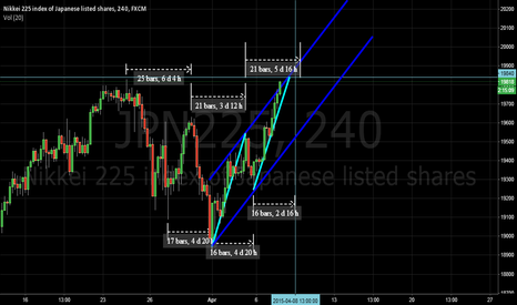 JPN225: NK225 cycle