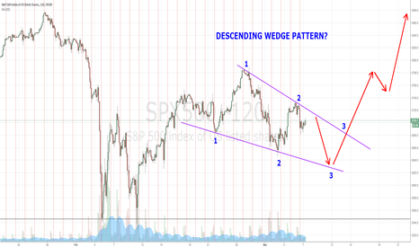 SPX500: DESCENDING WEDGE PATTERN? - SPX500  TRYING TO GET AT THE TOP!