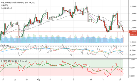 USDMXN: Ready for the short Breakout