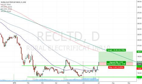 RECLTD: Rural Electrification Corporation Limited