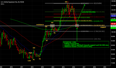 USDJPY: Monthly view of USD/JPY