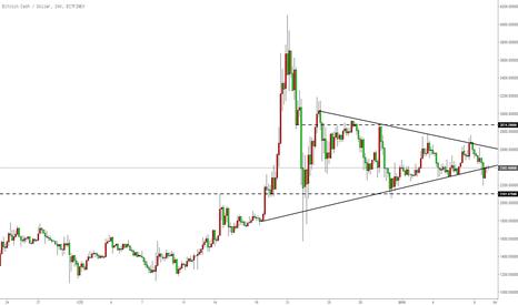 BCHUSD: 比特币现金继续维持震荡走势,关注区间上下限