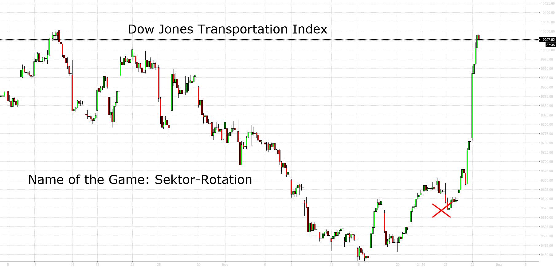 Dow Jones Transportation Index: Aus dem Stand auf neues ATH