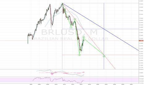 BRLUSD: BRLUSD- more weakness ahead