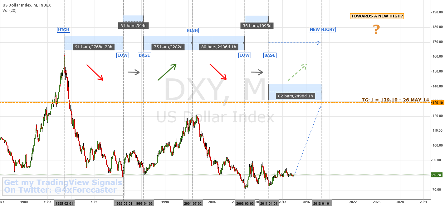 Is $DXY Rising From A New Cyclical Base | $USD $EUR $Gold #forex