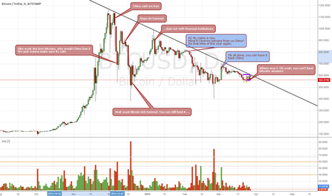 BTCUSD: BTCUSD STAMP: China, We back at it again?