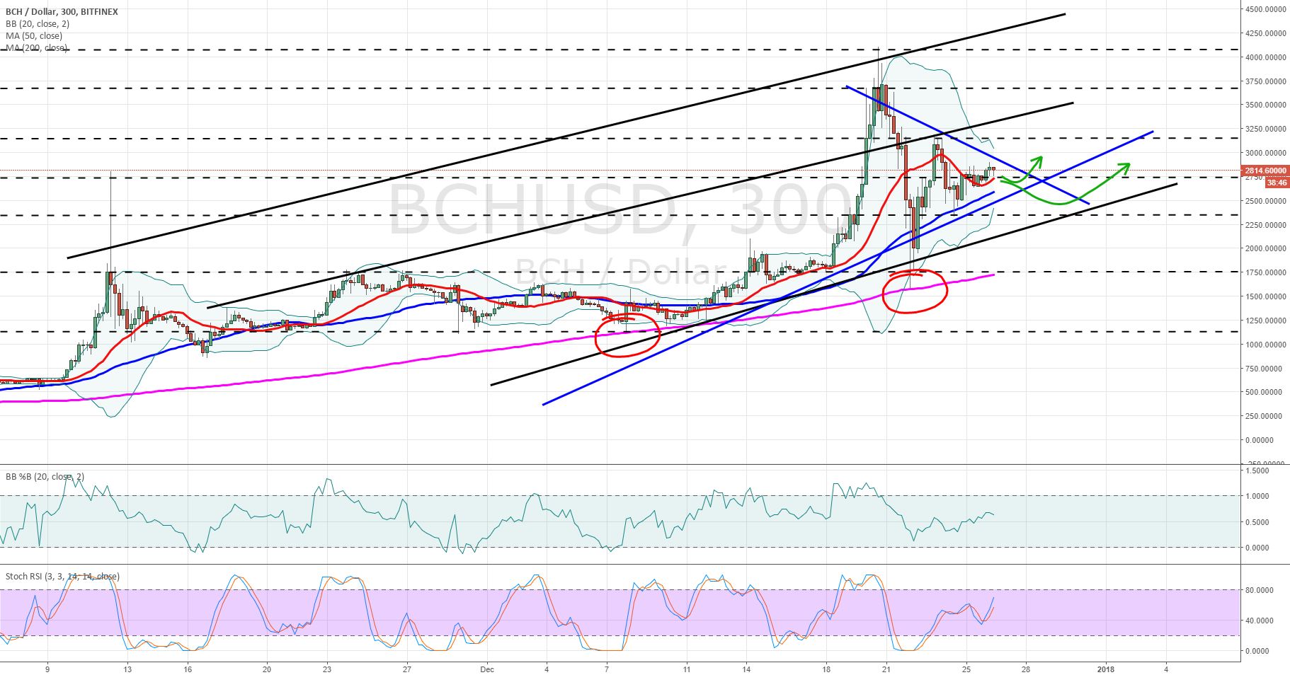 BCHUSD 5 hr chart and broader perspective