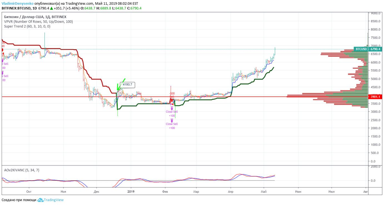 Bitfinex Kereskedési mennyiség és piaci információk   CryptoChartIndex