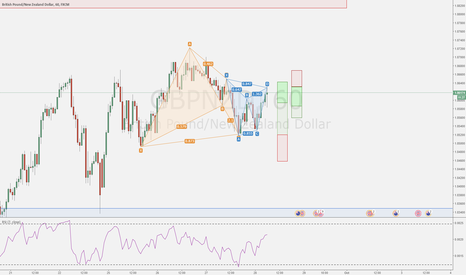 GBPNZD: Trade YOUR plan !
