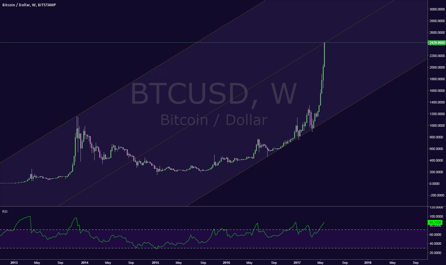 Bitcoin  on it 3rd intermediate wave up