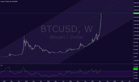 BTCUSD: Bitcoin  on it 3rd intermediate wave up