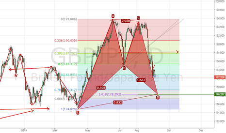 GBPJPY: How Long the downtrend ?