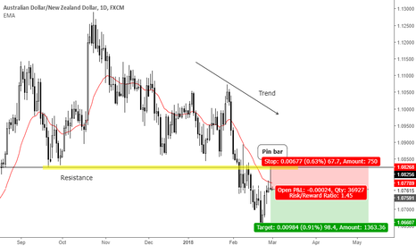 AUDNZD: Trend continuation pin bar at key level