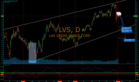 LVS: Third indicator of imminent LVS drop
