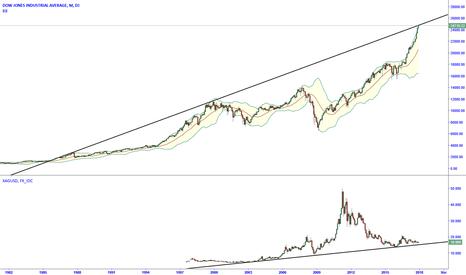 DJI: DJI - Dow Jones looking very much like a top.