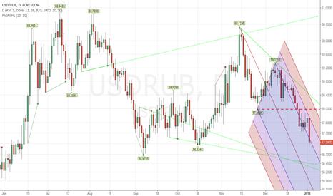 USDRUB: New Low...