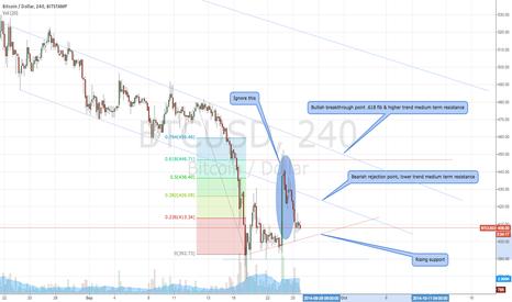 BTCUSD: BTCUSD Neutral position, coming days critical for medium term