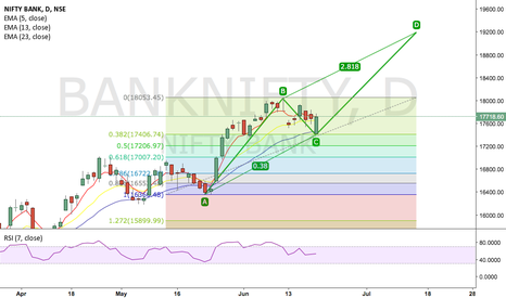 BANKNIFTY: Bank Nifty LONG 19K
