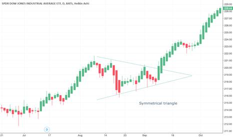 DIA: Symmetrical triangle ETF