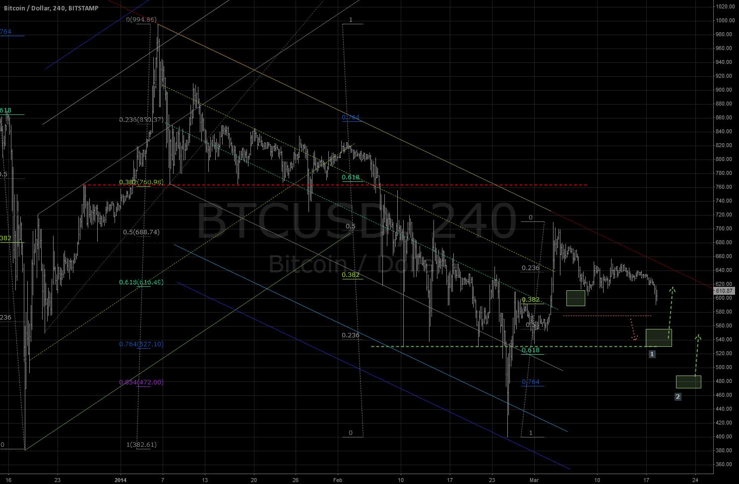 Emerging H&S pattern?