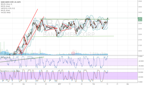 BAC: BAC Lateral move break up, rompimiento en movimiento lateral