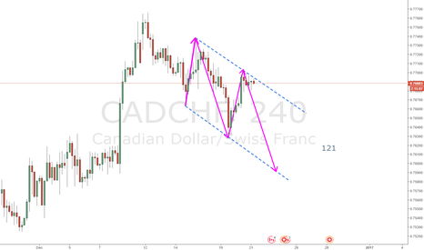 CADCHF: Clear 121 pattern on CADCHF