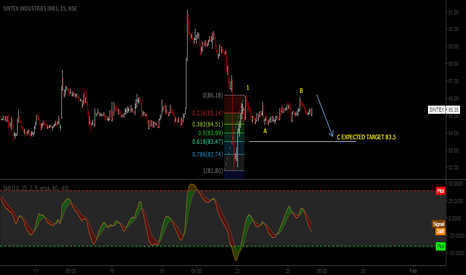 SINTEX: SINTEX 15 MINUTE CHART TARGET 83.5 FOR WAVE C
