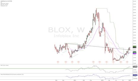 BLOX: BLOX weekly momo breakout long
