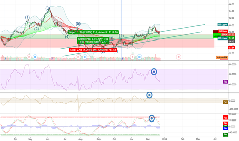 SBUX: Consolidate further before upard movement