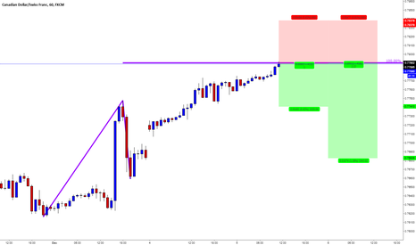 CADCHF: CADCHF / AB=CD Pattern