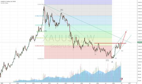 XAUUSD: Gold Price (Medium Term)