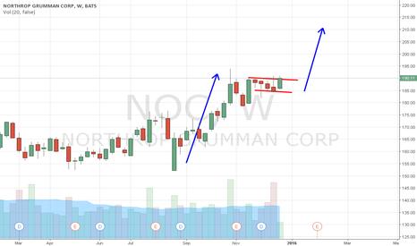 NOC: NOC day-swing long odds