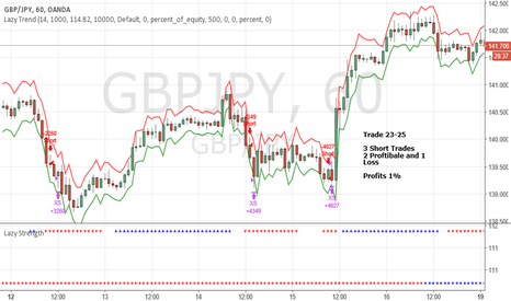 GBPJPY: June Trade 23-25 GBPJPY (Profit 1%)