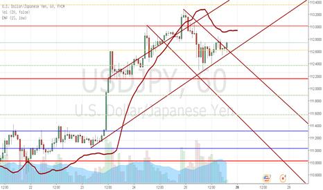 USDJPY: Opinião sobre abertura de domingo e incerteza do dólar na semana