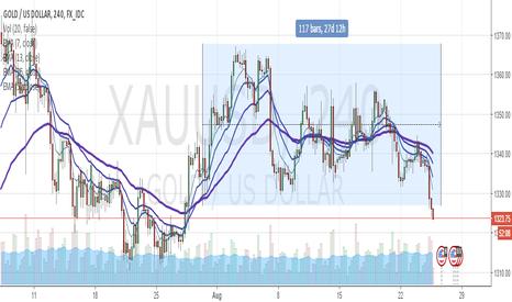 XAUUSD: Gold falling? Contrarian outlook