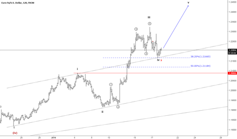 EURUSD: EURUSD Elliott Wave Count 2hr