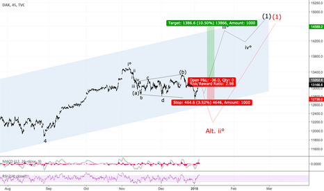 DAX: Dax correction finished yesterday