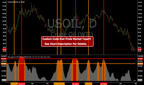 USOIL: Custom Code that Finds Market Tops!!!