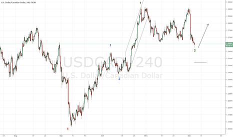 USDCAD: Buy USDCAD ahead of Crude price collapse