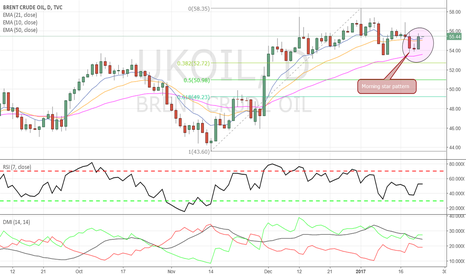 UKOIL: Brent Crude - On the verge of a new bullish phase?