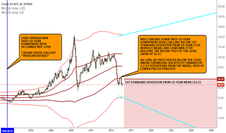 CL1!: MACRO VIEW: WTI OIL IS STILL ON LONG TERM DOWNTREND RISK