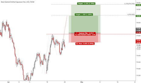 NZDJPY: Weekly Signals NZDJPY: Breakout Trade