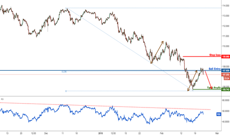 USDJPY: USDJPY reacting nicely off our resistance, remain bearish
