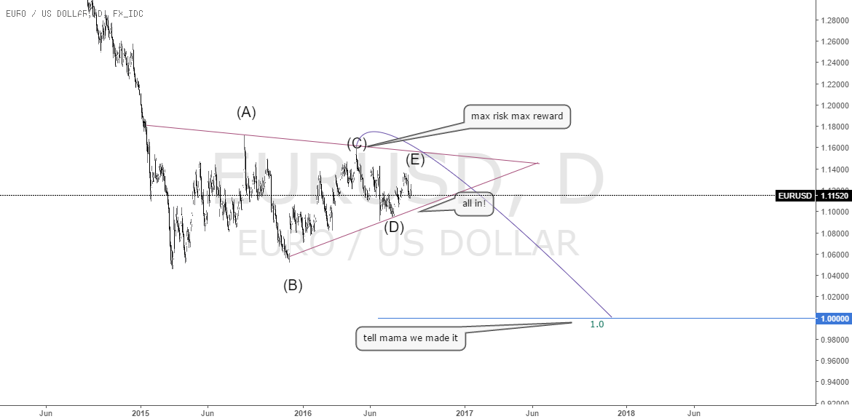 eur/$ roadmap for parity - thebanker
