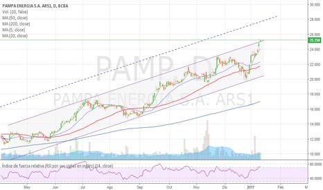 PAMP: PAMP.BA en baja inminente