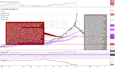 USDRUB: Interesting article If debt isn't fully paid...
